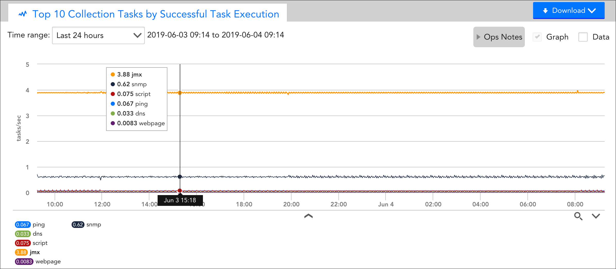 The Top 10 Collection Tasks overview graph is extremely useful for identifying the source of CPU or memory usage