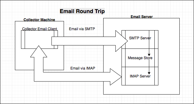 Email Service Monitoring | LogicMonitor Support