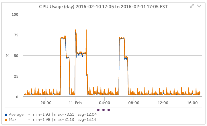 NetApp CPU Usage Graph