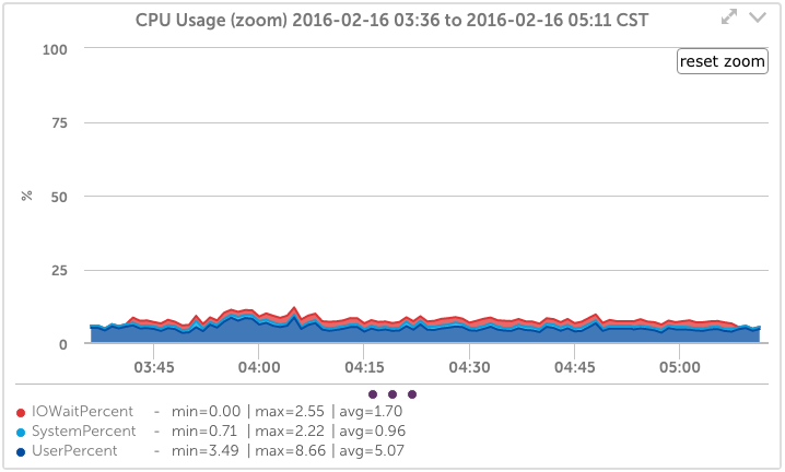 AIX CPU Usage