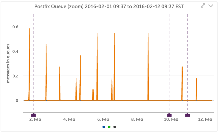 Postfix Queue Depth