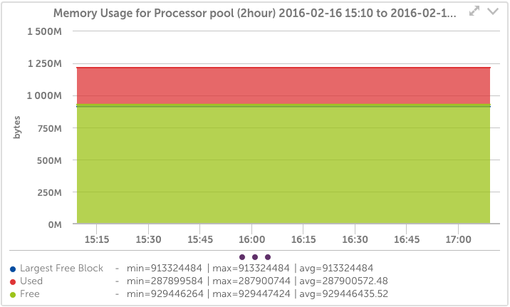 Cisco Memory Pool