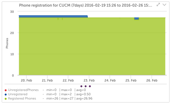 Cisco phone registration for CUCM