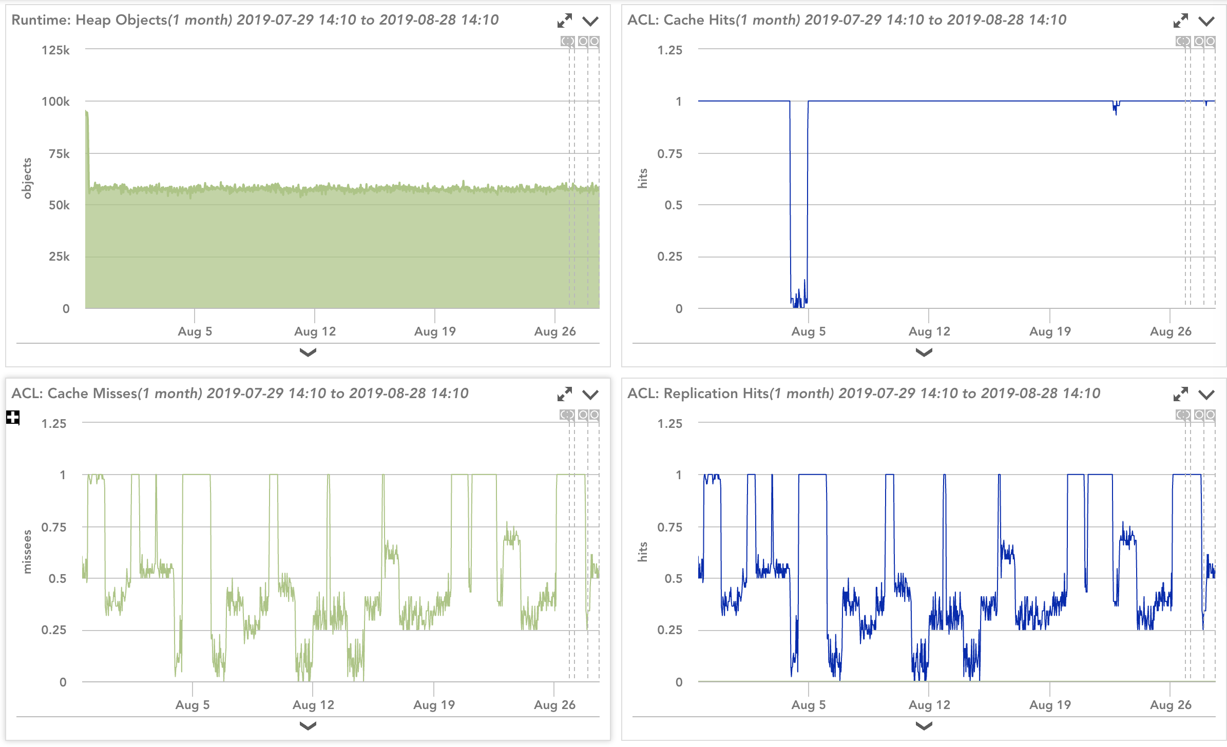 Display of Consul server metrics