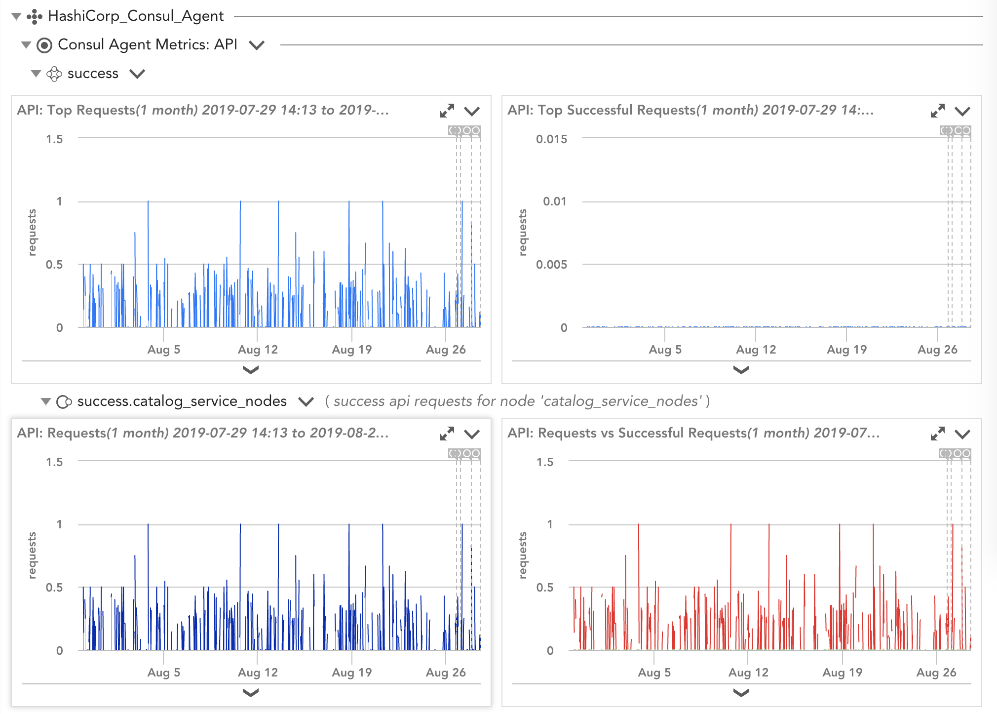 View of Consul agent datasources collected via API and from the agent