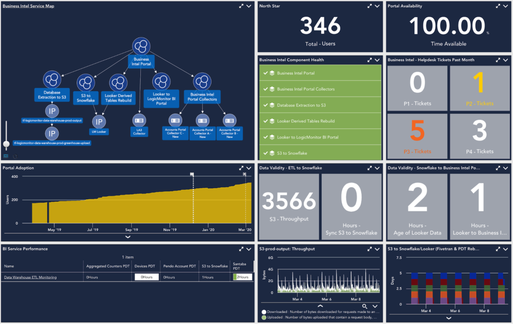 A business intel service map dashboard in LogicMonitor