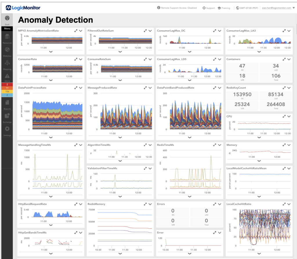Anomaly detection dashboard in LogicMonitor