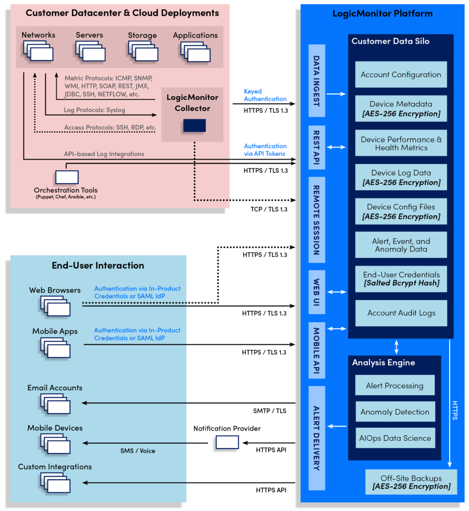 A diagram of the various security components and protocols in place for the LogicMonitor platform