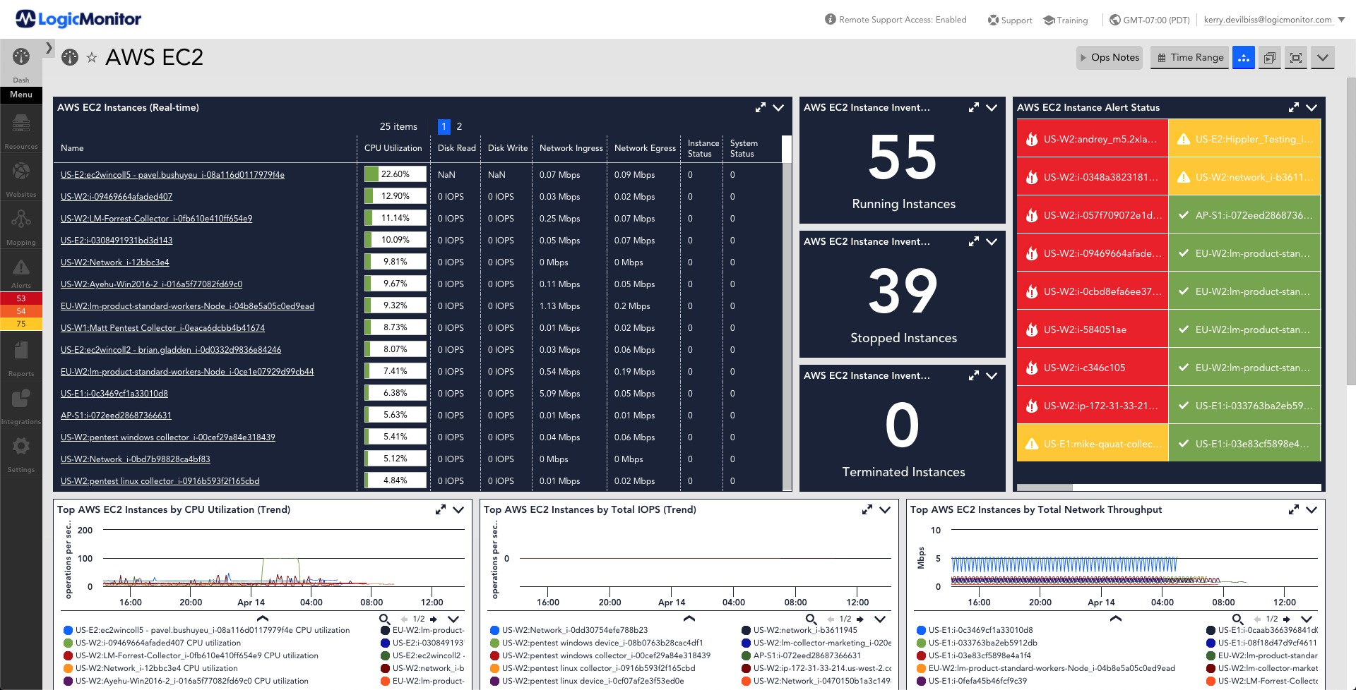 http://This%20dashboard%20provides%20an%20a%20listing%20of%20various%20metrics%20that%20are%20monitored%20for%20AWS%20EC2%20Service.%20The%20metrics%20displayed%20are%20instances,%20Instance%20counts%20for%20total,%20stopped%20and%20terminated,%20instance%20alert%20status,%20CPU%20utilization%20over%20time,%20total%20IOPS%20over%20time,%20total%20network%20throughput%20over%20time