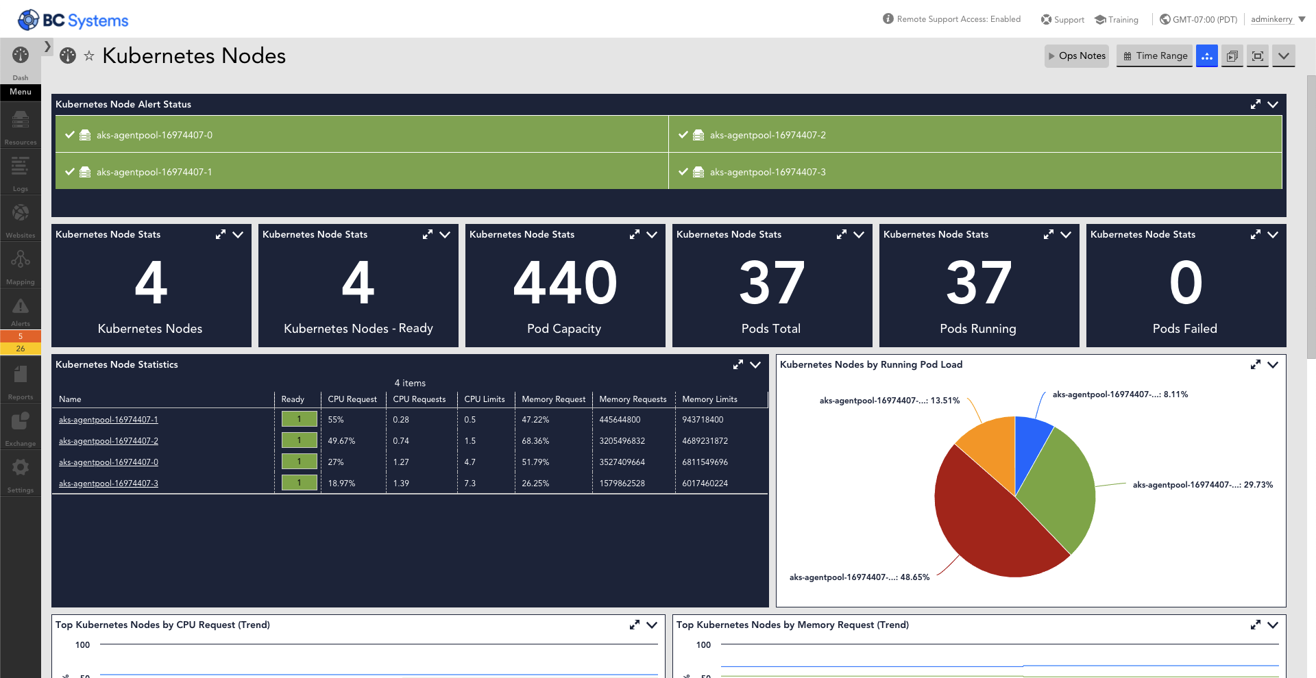 http://This%20dashboard%20provides%20various%20metrics%20that%20are%20monitored%20for%20Kubernetes%20Nodes%20using%20the%20Kubernetes%20cluster%20API.