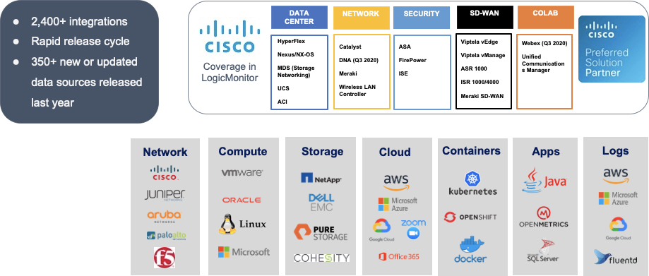 LogicMonitor integrations showing different network, computing, storage, cloud, container, app, logs and Cisco integrations